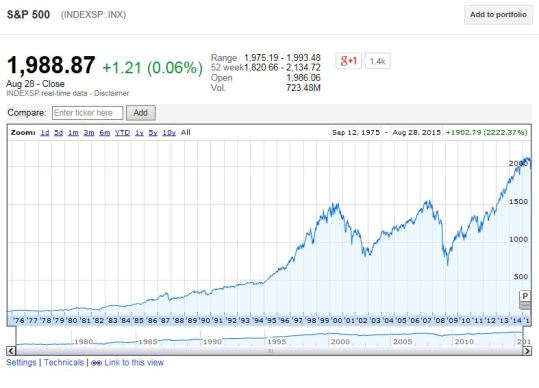 Over time the S&P 500 Index has continued to improve